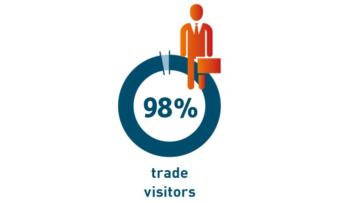 Share of trade visitors